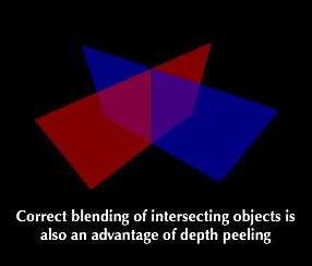 Intersecting objects